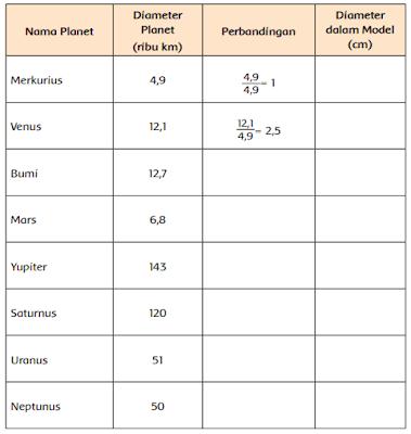 diameter planet-planet di dalam tata surya www.simplenews.me