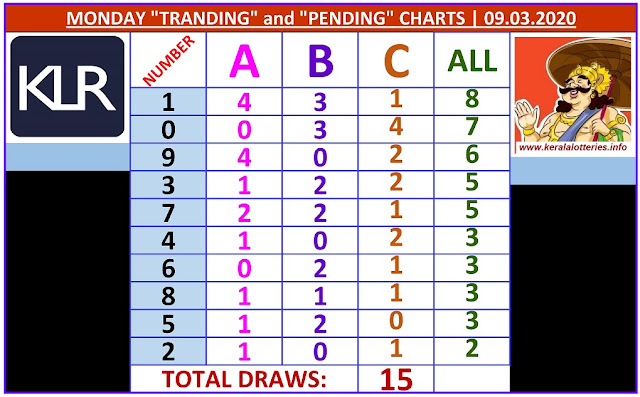 Kerala Lottery Result Winning Numbers ABC Chart Monday 15 Draws on 09.03.2020