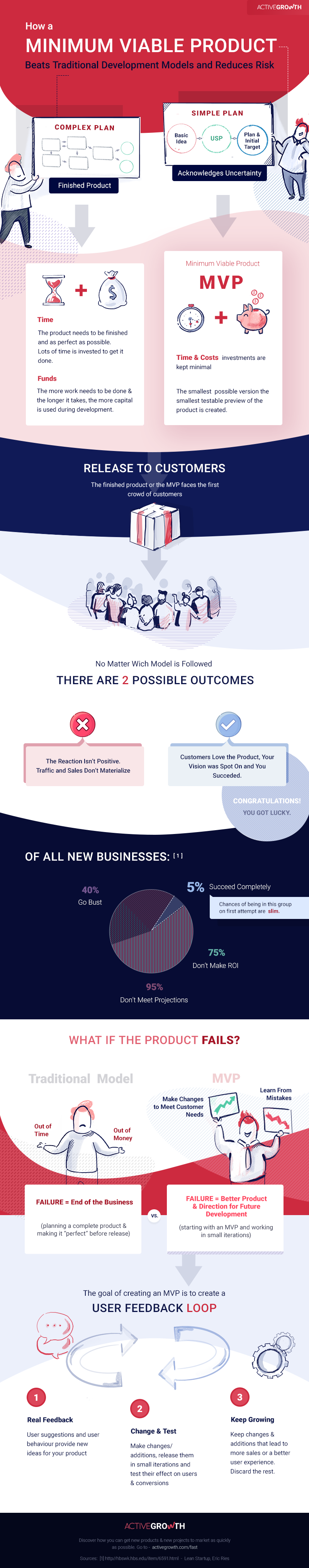 How a Minimum Viable Product Beats Traditional Development Models and Reduces Risk #infographic