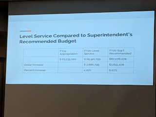 Superintendents Recommended Budget for FY 2020 - summary slide