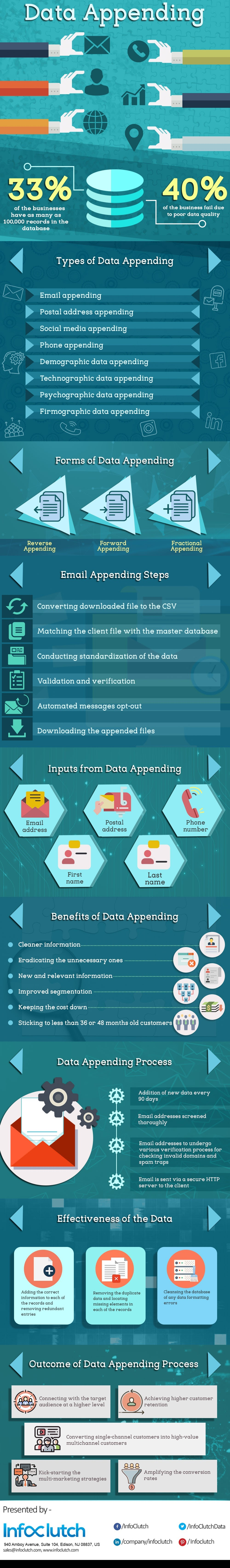 What Is Data Appending #infographic