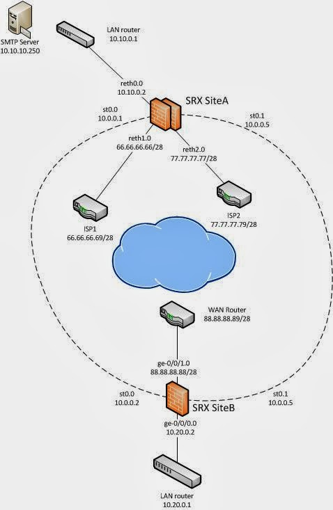 Nick's Ag-IT-ations: Juniper SRX Dual-ISP w/redundant VPNs by Example