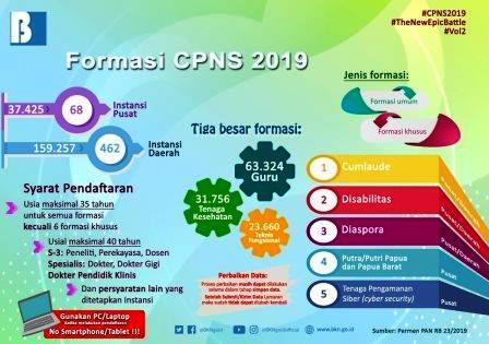 Syarat dan Formasi cpns 2019