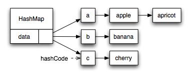 Overriding equals() and hashCode() method in Java and