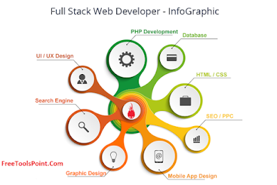 How to become full stack web developer 2019
