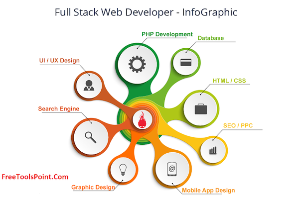 Become A Full Stack Web Developer - Full Guide for Beginner