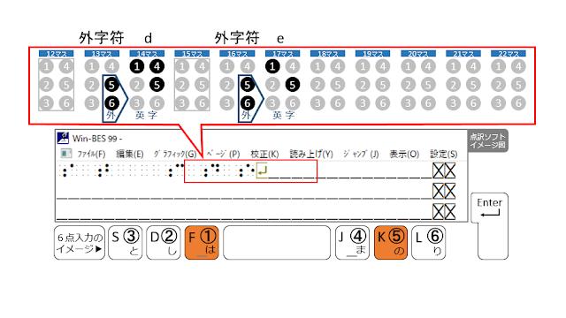 1行目の17マス目に1、5の点が示された点訳ソフトのイメージ図と1、5の点がオレンジで示された6点入力のイメージ図