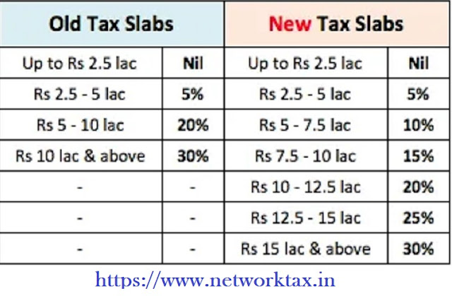 New Income Tax Slab as per the New Tax Regime U/s 115BAC for the F.Y.2020-21