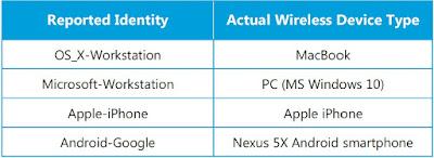Cisco Tutorial and Material, Cisco Certification, Cisco Guides