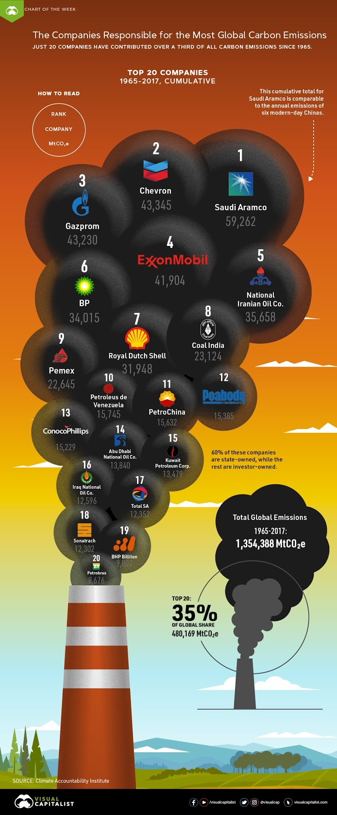 The companies responsible for the most global carbon emissions