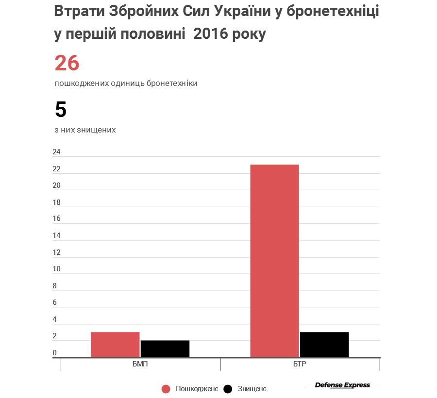 Офіційна статистика втрат бронетехніки ЗСУ в 2016 році