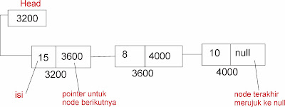 pengenalan linked list