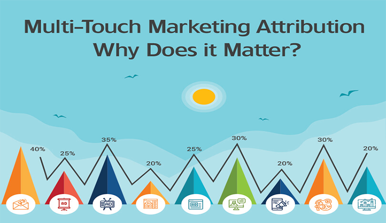 Multi-Touch Marketing Attribution Why Does it Matter? #infographic