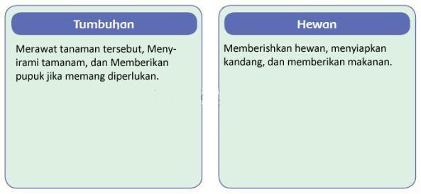 kelas 4 tema 3 subtema 3 pembelajaran 1