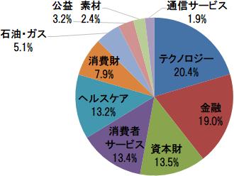 楽天・全米株式インデックス・ファンド(VTI) 業種別構成比