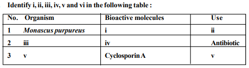 Identify i, ii, iii, iv, v and vi in the following table