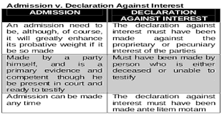 admission vs declaration against interest