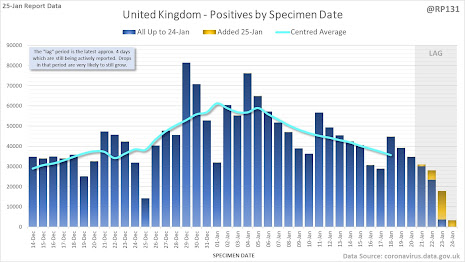 Daily UK cases showing clear peak and drop thanks to RP131 on Twitter