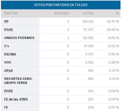 https://resultados.elpais.com/elecciones/2016/generales/congreso/07/45.html