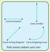 pola-lantai-garis-lurus-dan-lengkung