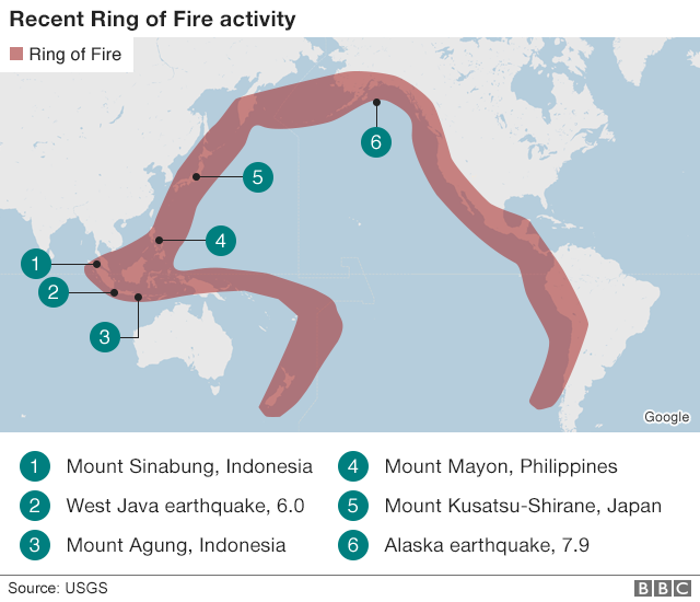 Pacific Ring of Fire is a chain of volcanoes and tectonic activities