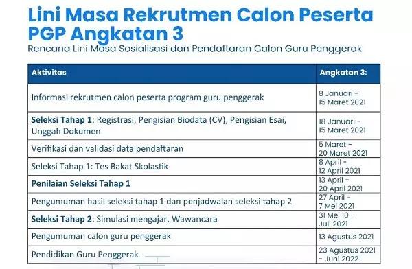 Pendaftaran seleksi Guru Penggerak angkatan ketiga