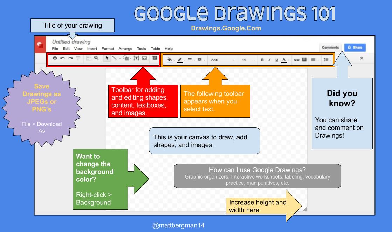 Learn Lead Grow: Google Drawings Cheat Sheet and Ideas