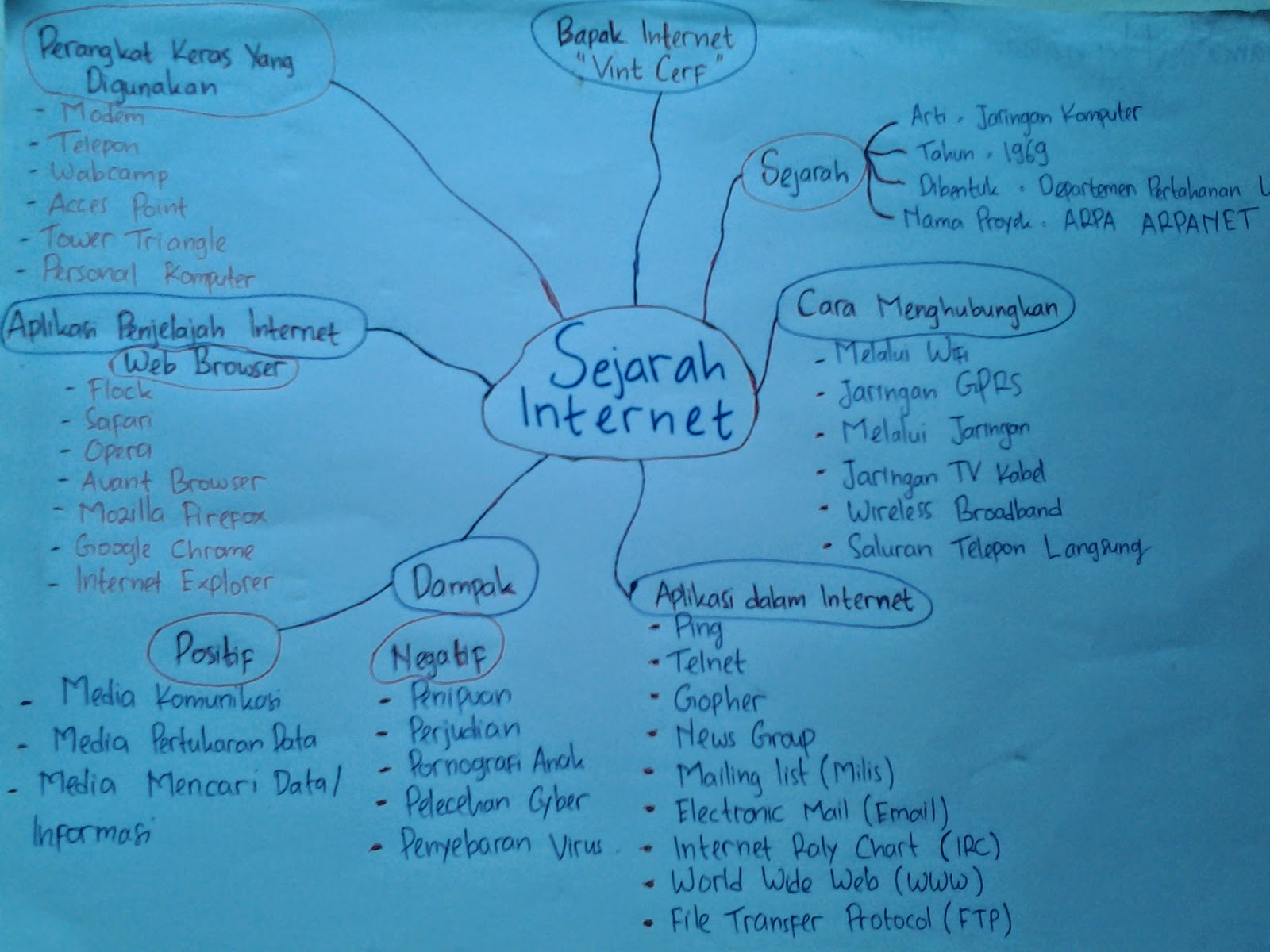 Blackcorsel Mind Mapping Sejarah Internet