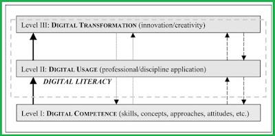 Pendekatan konseptual berfokus pada aspek perkembangan koginitif dan sosial emosional, sedangkan pendekatan operasional berfokus pada kemampuan teknis penggunaan media itu sendiri yang tidak dapat diabaikan