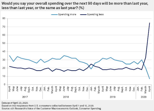 As much are customers spending during COVID-19 #infographic