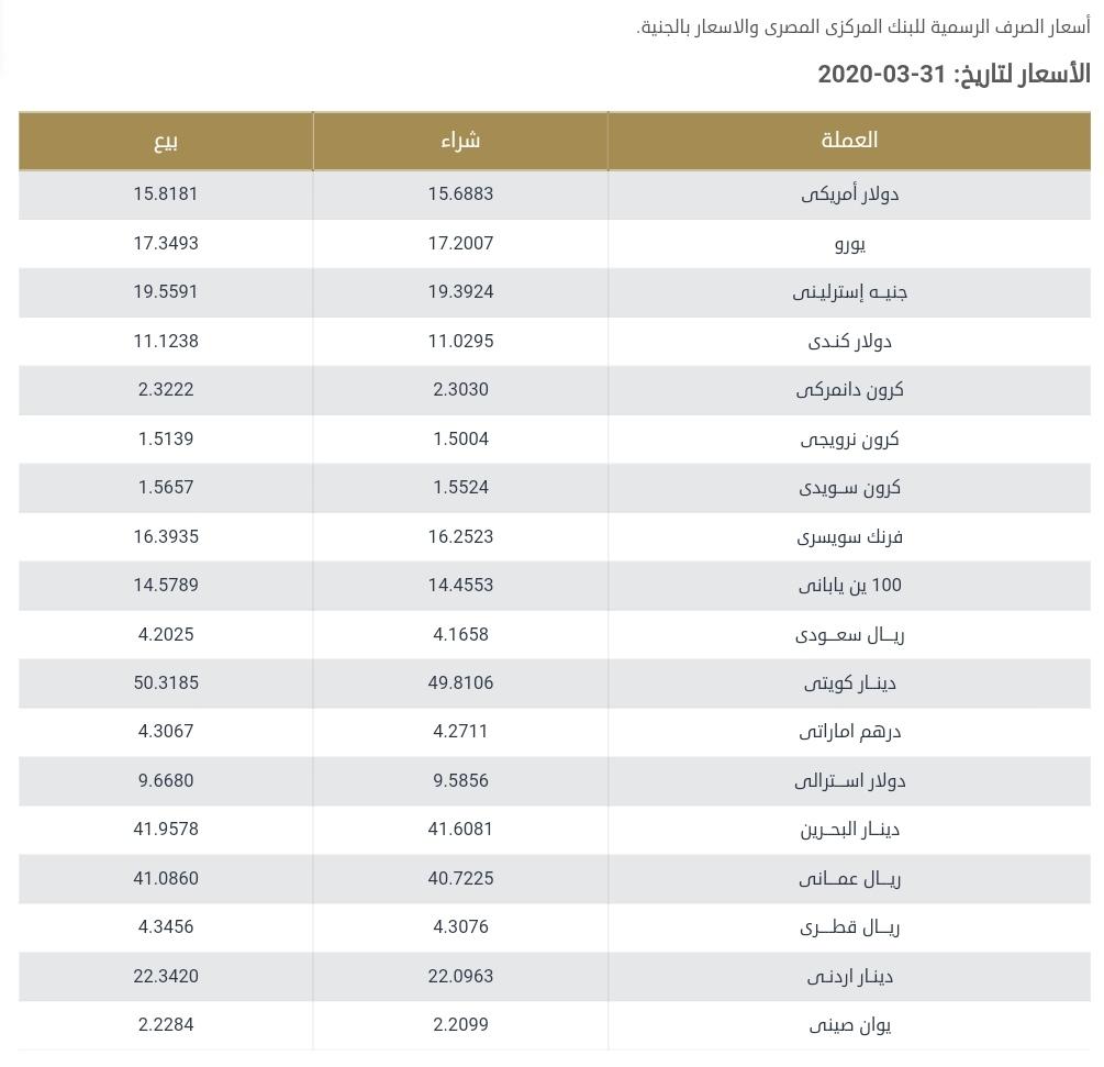 سعر الدولار اليوم واسعار العملات العربية والاجنبية اليوم الثلاثاء 31 مارس 2020
