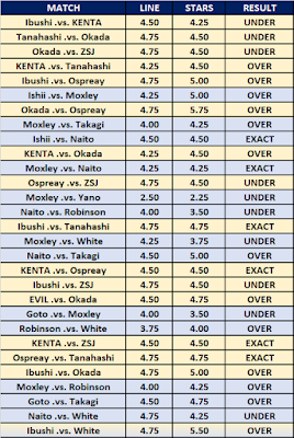 G1 Climax 29 Wrestling Observer Star Ratings Results