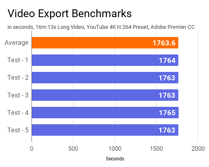 Asus VivoBook S14 S403JA video benchmarks measured using Adobe Premier CC.