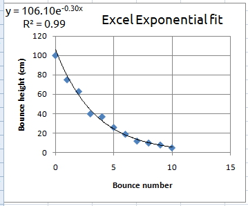 Exponential best fit function difference between Excel and Calc