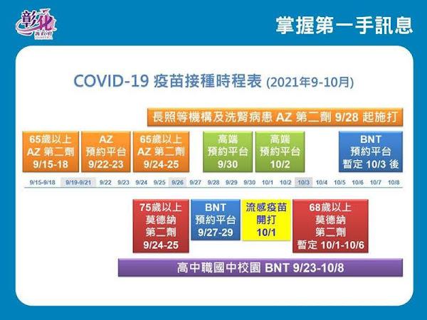 彰化疫情9/24零確診 COVID-19疫苗接種時程表一次看