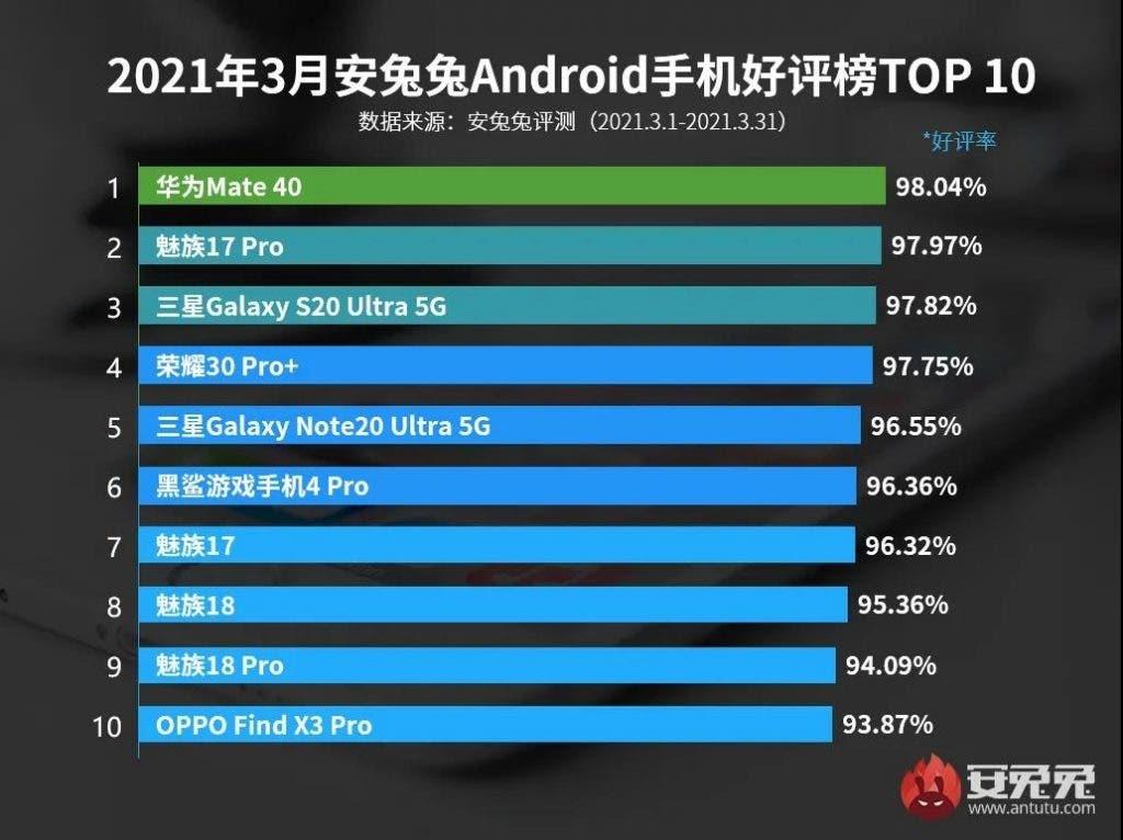 أفضل 10 هواتف ذكية تعمل بنظام Android في مارس 2021