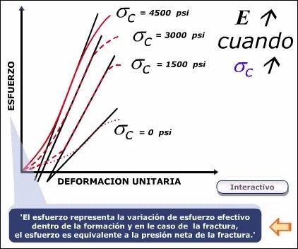 Introducción a la Mecánica de Roca aplicada al Fracturamiento Hidráulico - Efecto de confinamiento en la determinación del Módulo de Young