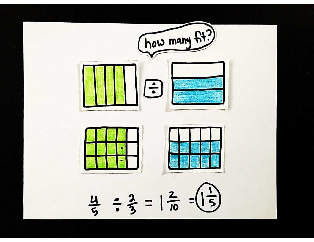 Scaffolded Math and Science: Dividing Fractions by Fractions using Throughout Dividing Fractions Using Models Worksheet
