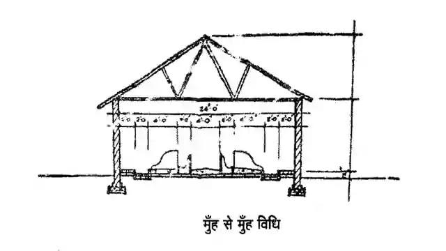 डेयरी पशुओं की आवास व्यवस्था, housing of dairy animals in hindi, पशुशाला निर्माण की कोन-कोन सी विधियां है उनके लाभ एवं हानि बताएं, डेयरी फार्म के लिए आवश्यक भवन व शेड्स बताएं