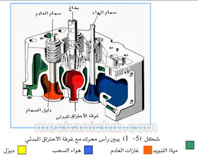 كتاب شرح محرك الإحتراق الداخلي وعمليات الفك والفحص PDF