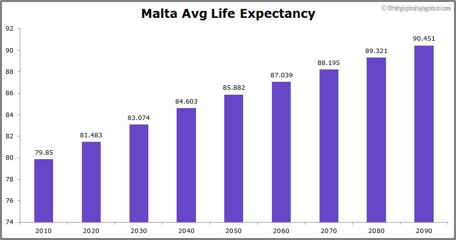 Malta  Avg Life Expectancy