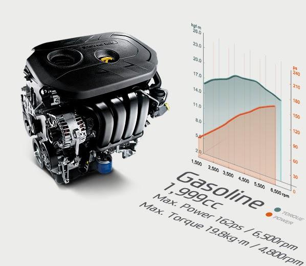 Động cơ Sonata 2014