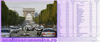 Topul statelor și capitalelor europene după numărul de autoturisme la mia de locuitori