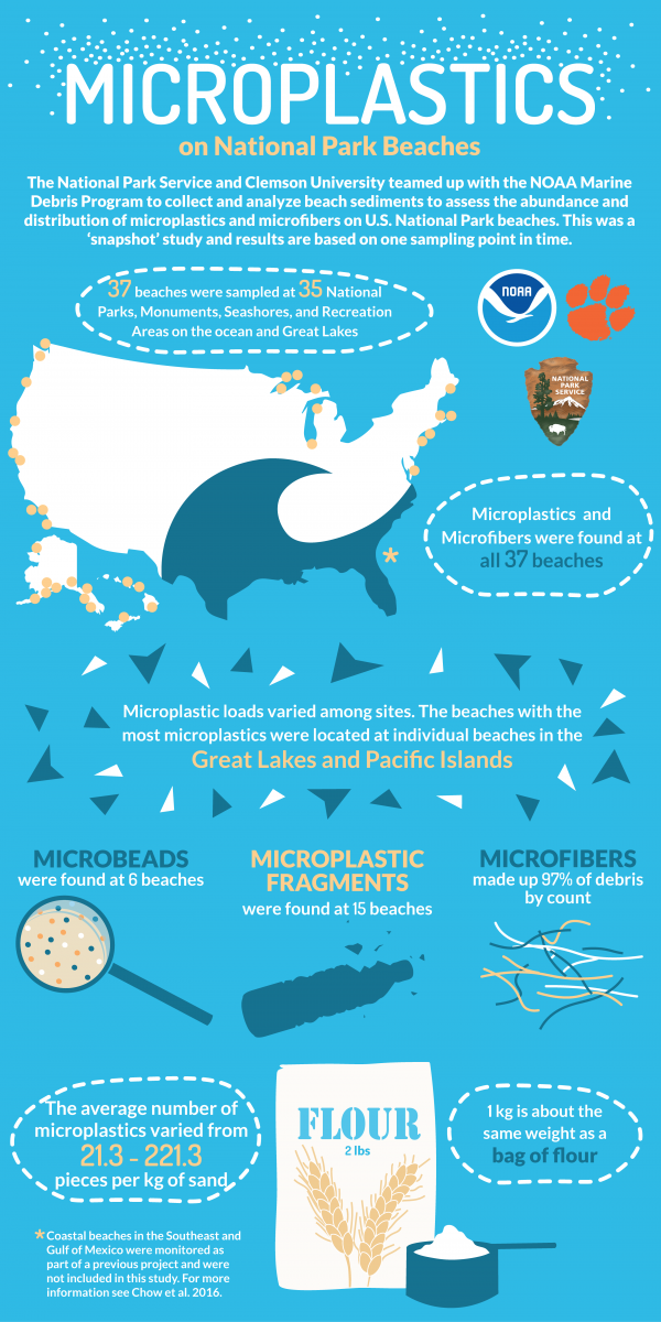 Microplastics on National Park Beaches #infographic