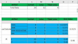 Hasil Gini Index