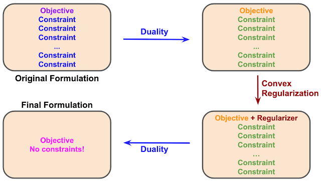 Duality — A New Approach to Reinforcement Learning