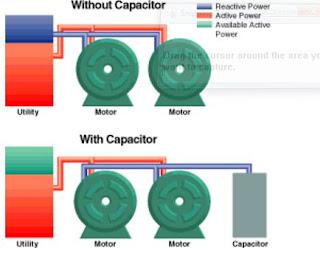 Daya Reaktif Daya semu dan Daya Nyata sebagai daya listrik mendasar