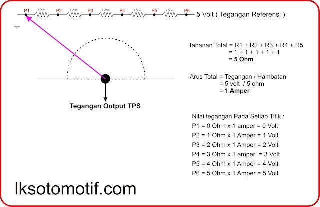 cara menghitung rangkaian throttle position sensor