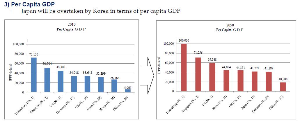 大湯姆: 臺灣未來百年人口與經濟推估