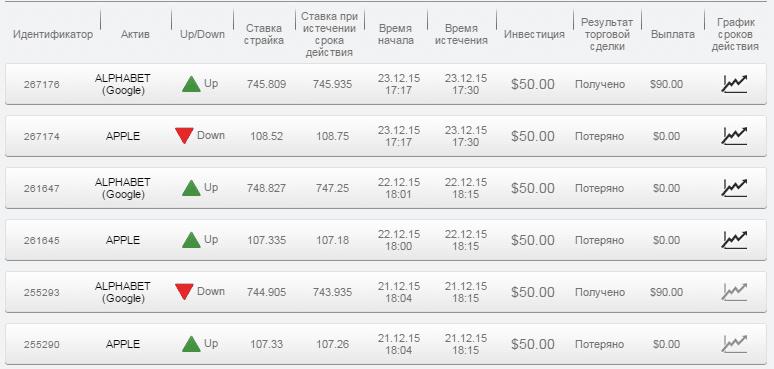 Отчет по бинарным опционам за 21.12.15 - 23.12.15